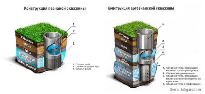 схема скважины для воды