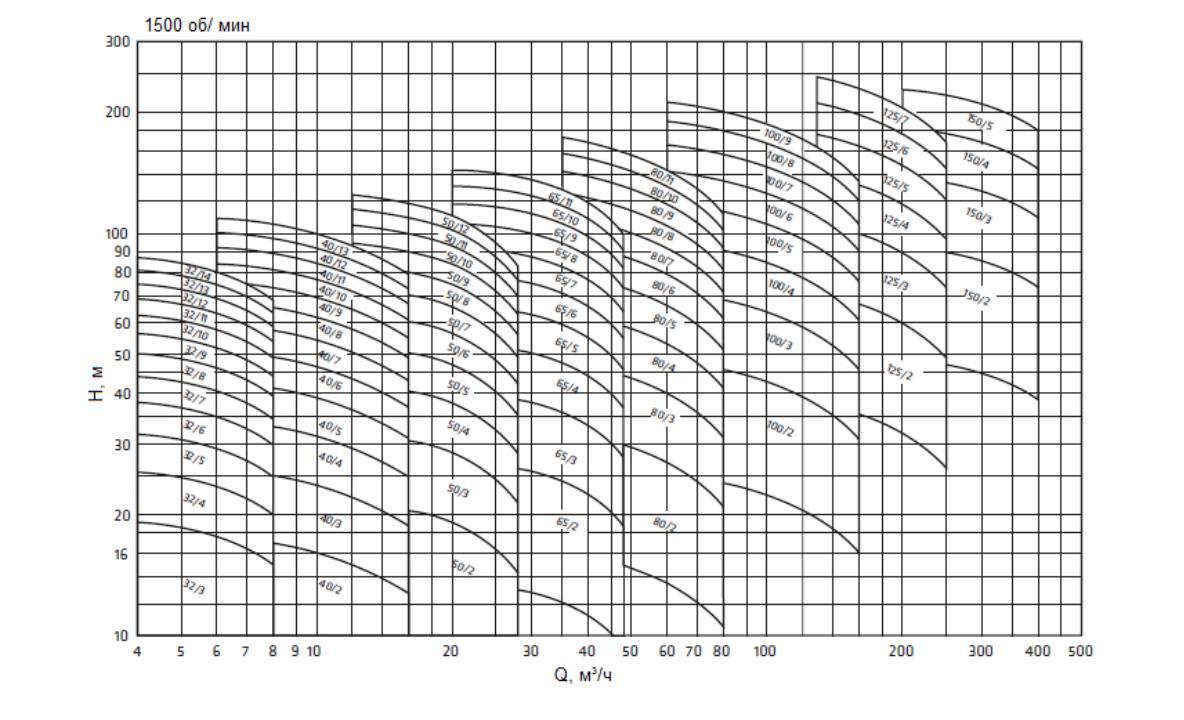 секционные центробежные насосы