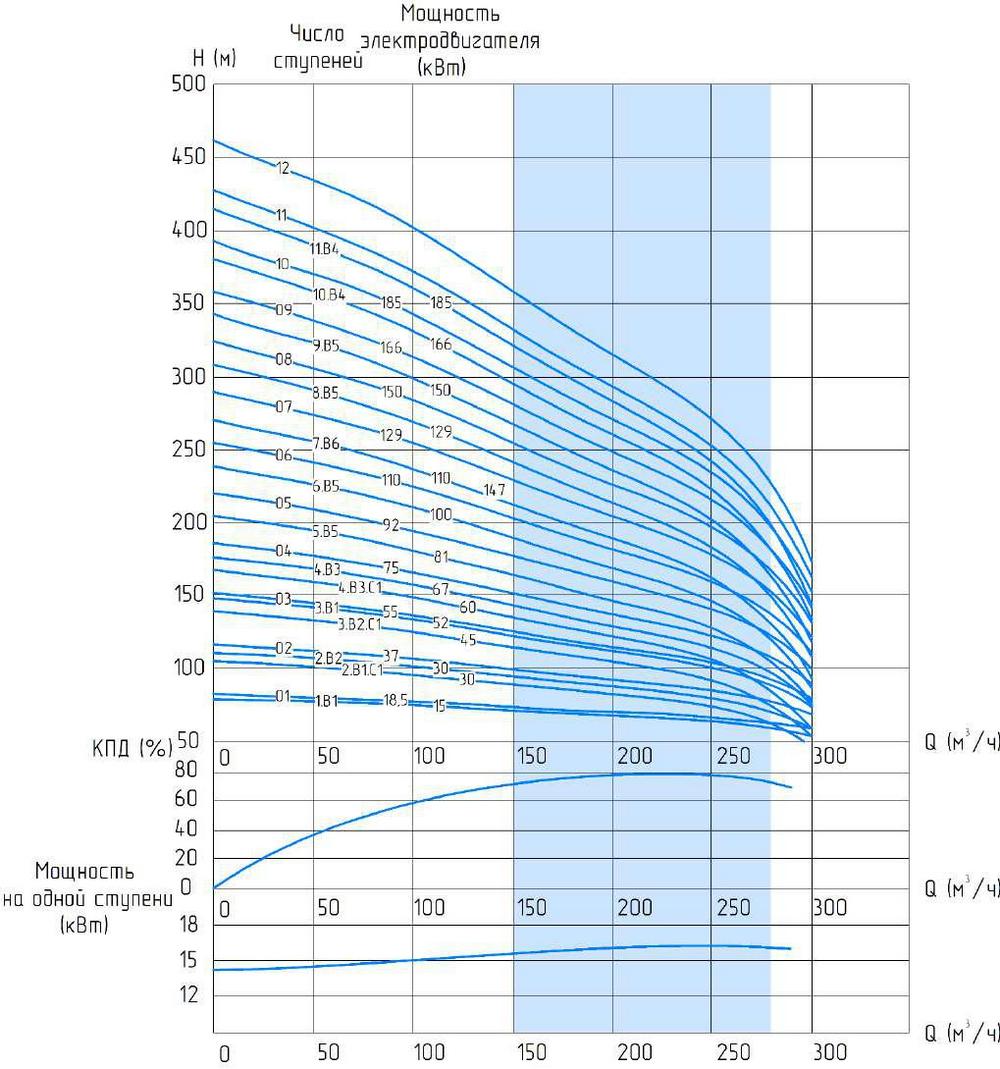 4-дюймовые  насосы центробежные скважинные