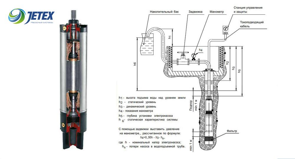 4-дюймовые  электронасосы скважинные