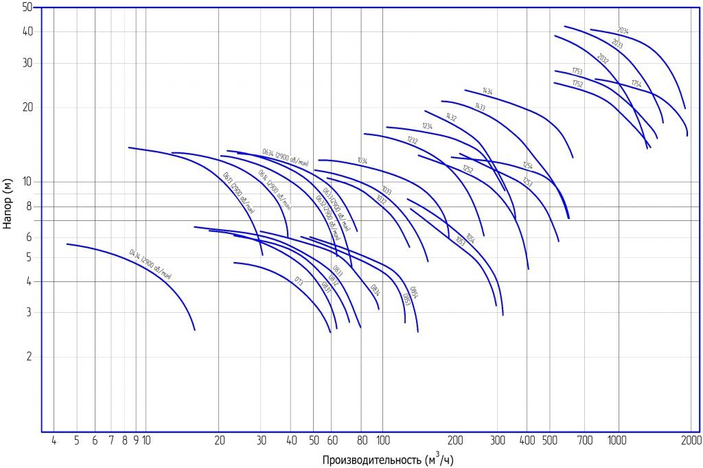 Графики производительности и напора насос jetex khm